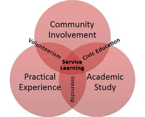 Expository essay on importance of doing community service